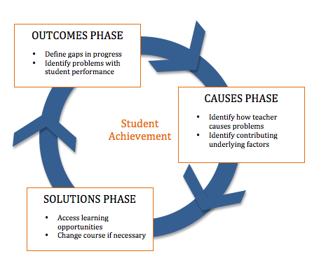 multimedia and decision cycle model The six-phase comprehensive project life cycle model including the project this comprehensive project life cycle model recognizes that there is always a project a number of phases or stages and related decision points for the many different project categories and.
